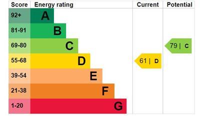 EPC Graph for Kingston Road, Ilford, Essex